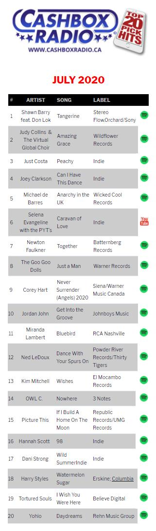 The Cashbox Radio Top 20 Pick Hits for July 2020